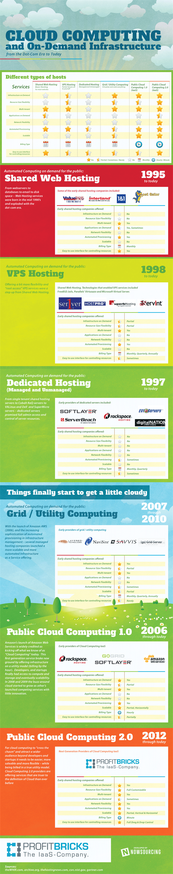 [Infografica] Indecisione hosting? Shared, dedicato, VPS e cloud a confronto