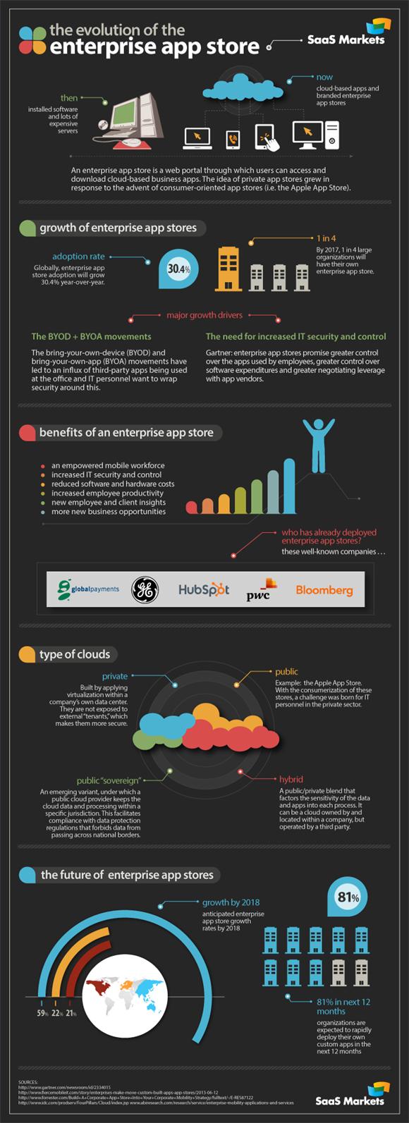 Appstore: in arrivo i market personalizzati per le imprese