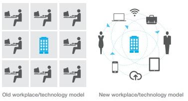 Cloud computing: ecco come cambia la fisionomia dell'ufficio