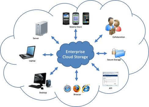 Dropbox, SkyDrive e Box puntano alle grandi aziende