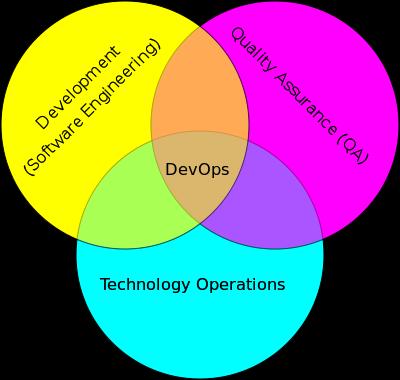 Gestione server: ecco come cambia il ruolo del sistemista
