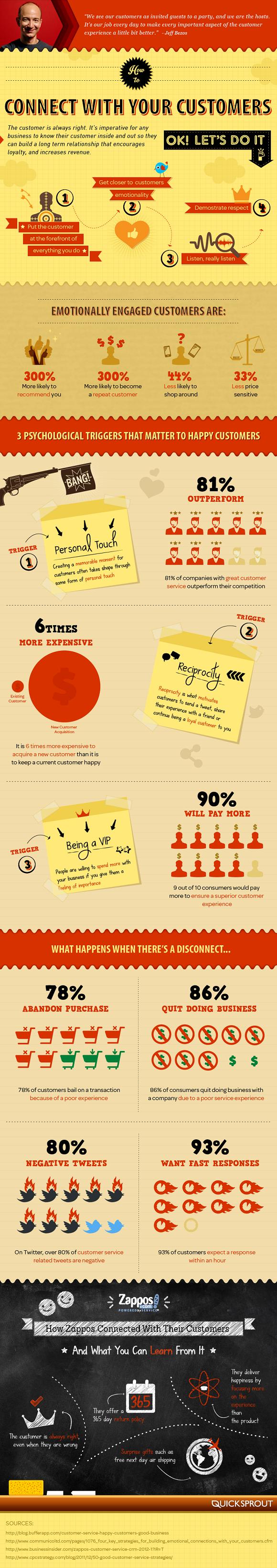 Customer support e-commerce: trattare i clienti come VIP