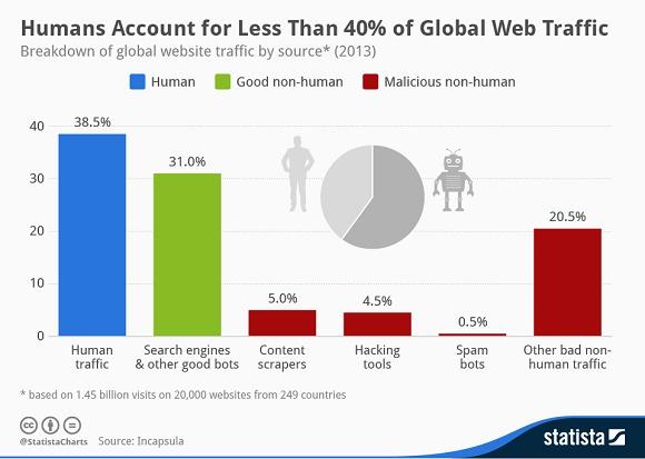 I bot occupano il 60% del traffico Internet