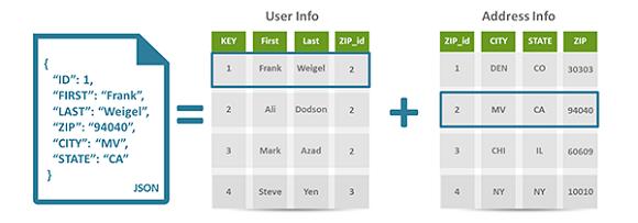 NoSQL, il database differente: perché sceglierlo