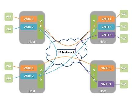 Overlay Network: ecco cos'è e come funziona