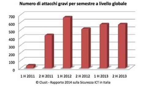 Italia e sicurezza Internet: se gli attacchi diventano la normalità
