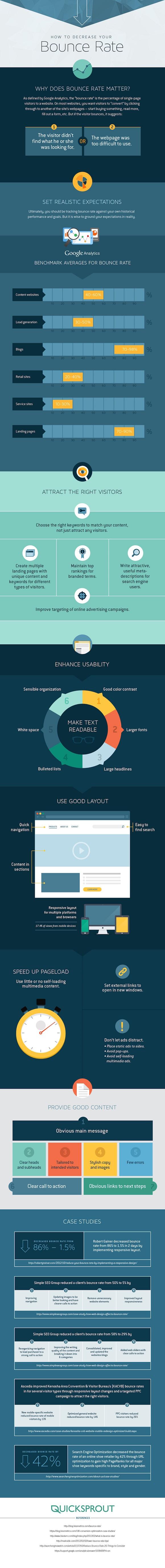 Come diminuire la frequenza di rimbalzo del tuo sito o blog