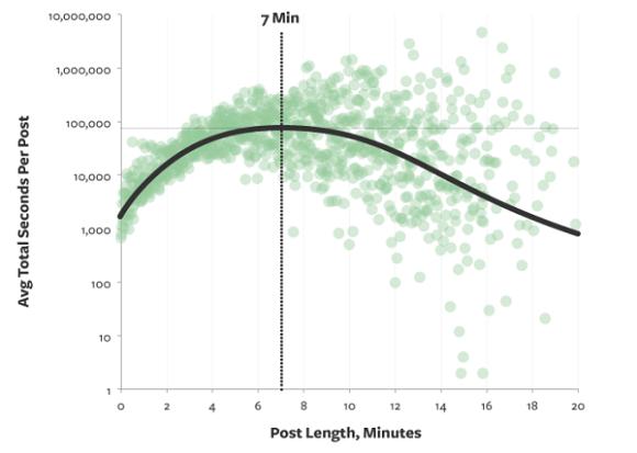 La lunghezza ideale dei contenuti su blog, Twitter e Facebook
