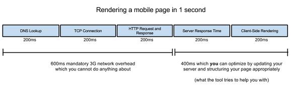 Come aumentare la velocità di caricamento di uno smartphone website