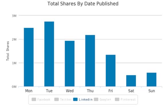 Alcuni consigli per aumentare la nostra visibilità su LinkedIn