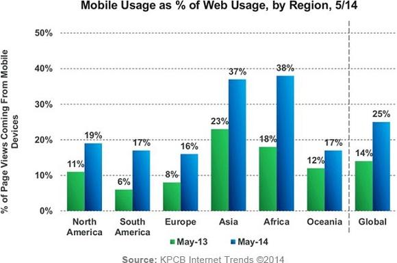 Perché il mobile è ormai un settore strategico - II parte