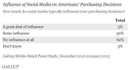 Social Media, per gli americani non influiscono sugli acquisti