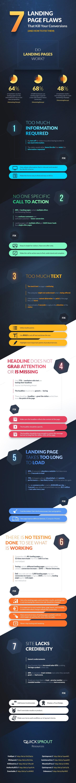 I 7 errori capitali delle landing page e come correggerli