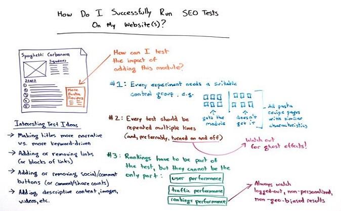 Come effettuare i test SEO su un sito web – I parte