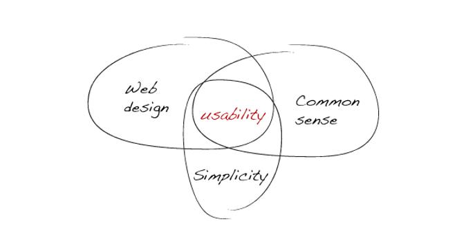 La semplicità è il segreto del successo del tuo sito Web