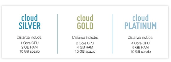 Cloud Computing Hosting Solutions, piano dell'offerta