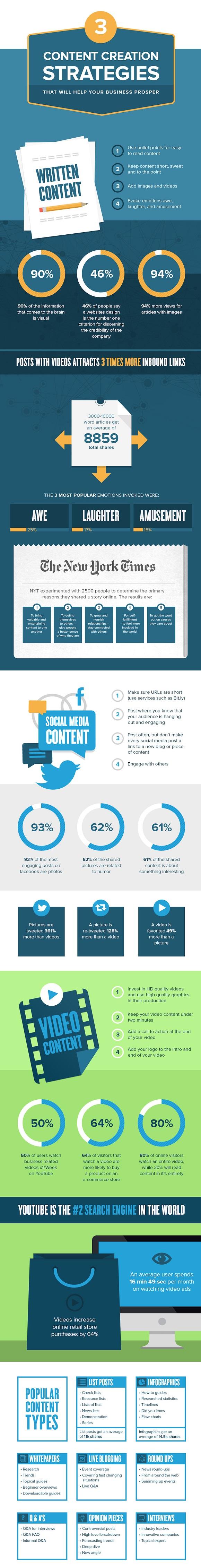 3 utili strategie di produzione contenuti