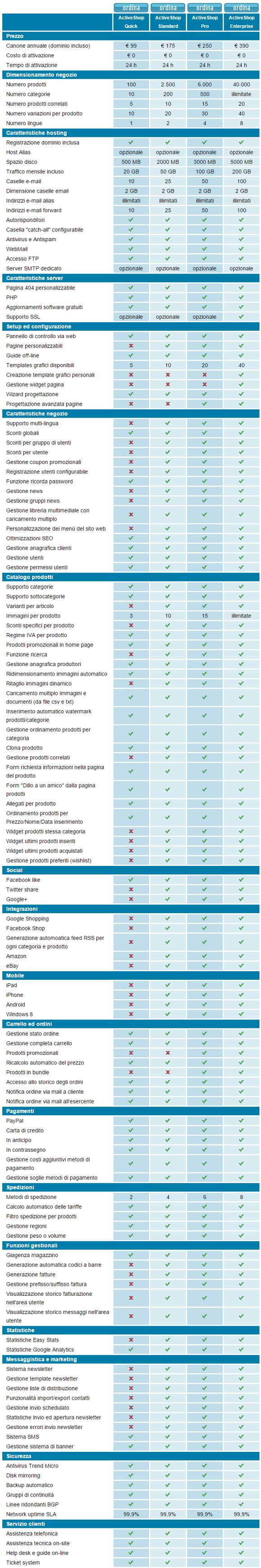 Soluzioni per l'e-commerce Hosting Solutions, piano dell'offerta