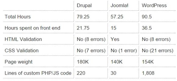 Perché scegliere Joomla al posto di WordPress e Drupal