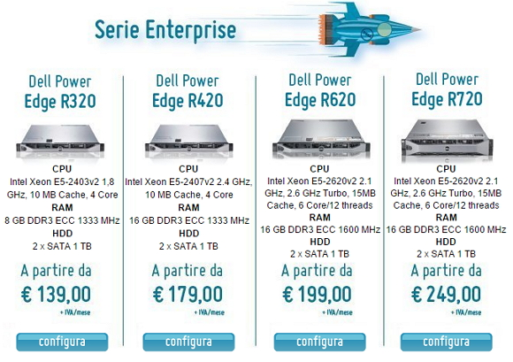 Server Dedicato Hosting Solutions, piano dell'offerta