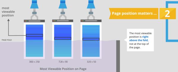 I fattori che influiscono sulla visibilità di un banner Web