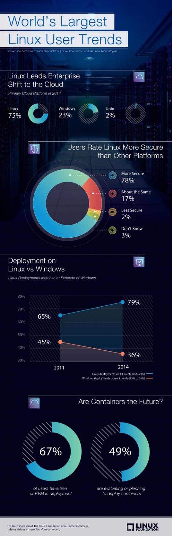 Linux, il sistema operativo alla conquista dei server e del cloud