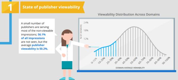 Perché devi ottimizzare la visibilità di un banner Web