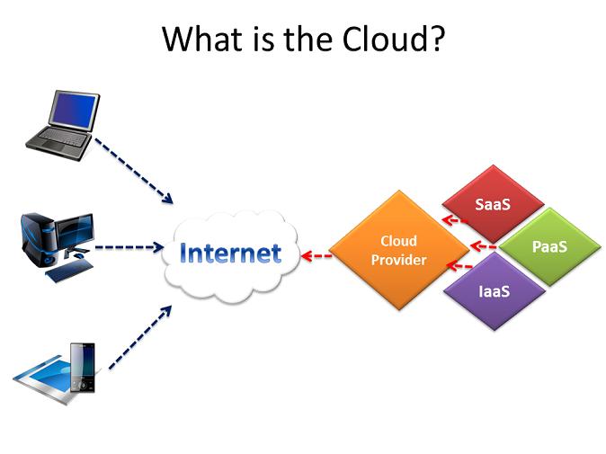 Cos'è il cloud computing? Una semplice spiegazione