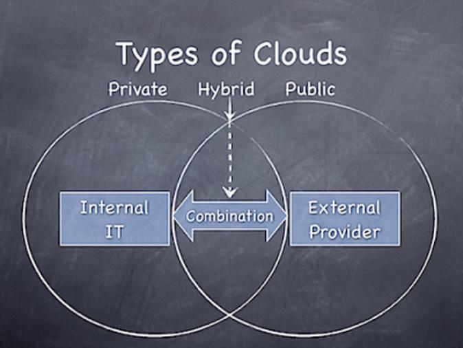Il cloud computing pubblico spiegato al mio criceto