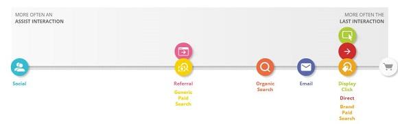 E-commerce: cosa ha spinto gli utenti all'acquisto nel 2014