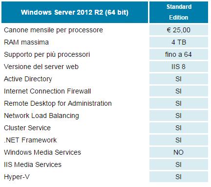 Windows specifiche