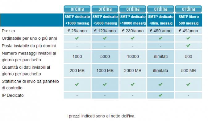 SMTP Hosting Solutions