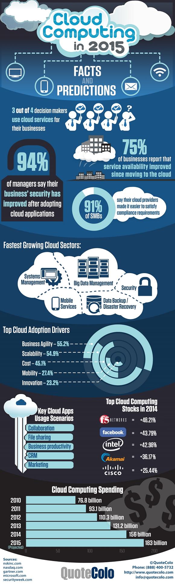 Le 8 cose da sapere assolutamente sul cloud computing 2015