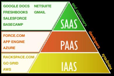 Un'altra classificazione del cloud: IaaS, PaaS e SaaS