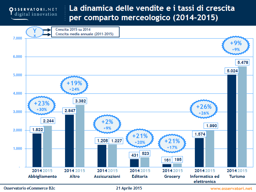 e-commerce 2015 italia
