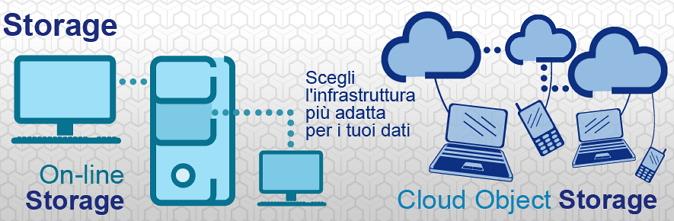 Lo storage di Hosting Solutions: tante soluzioni per te!