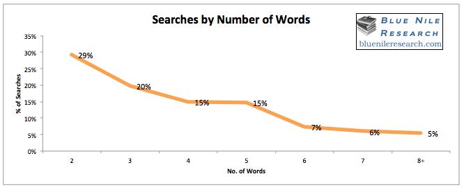 parole chiave ricerche2