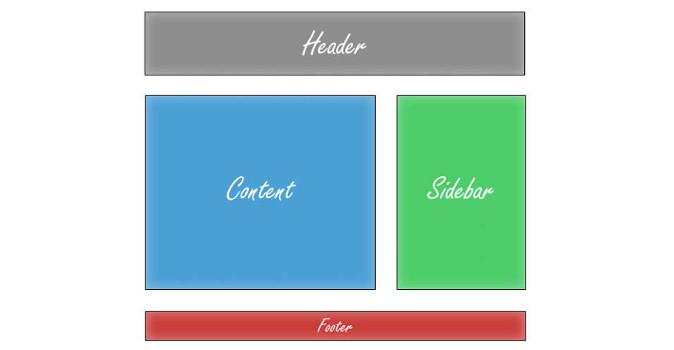 L'importanza della sidebar in un blog