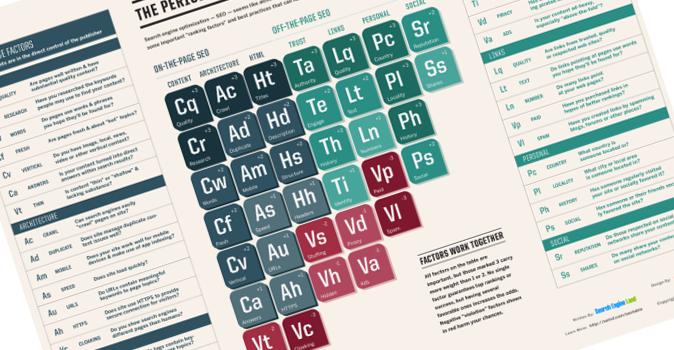 Valutare l'ottimizzazione SEO con la tavola periodica