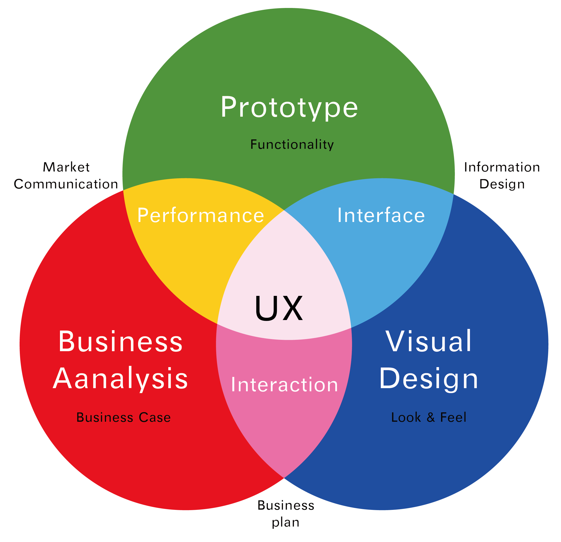 User Experience ed interaction design