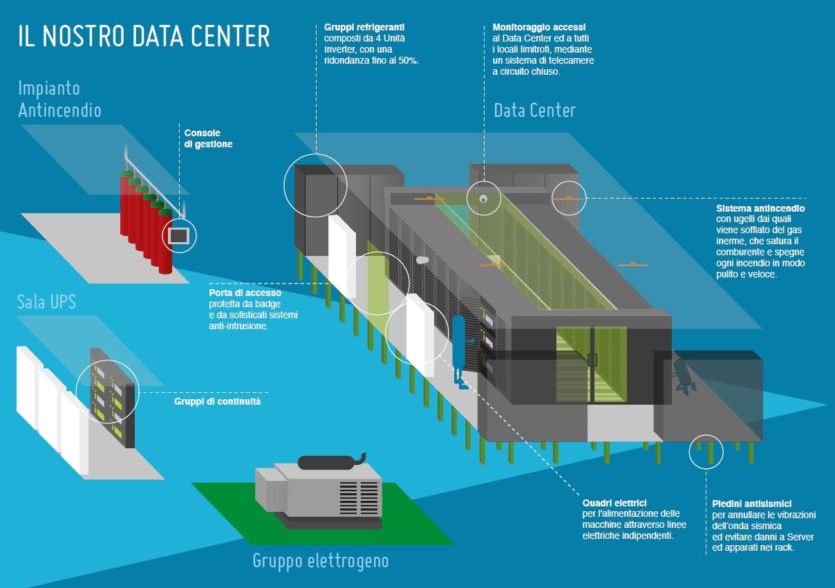 Hosting Solutions data center