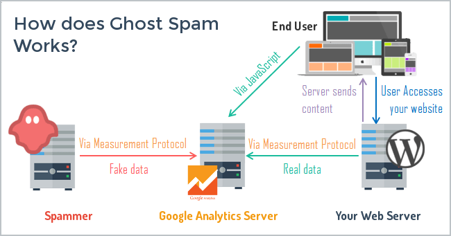 spam google analytics ghosts
