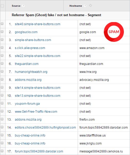 spam google analytics nome host
