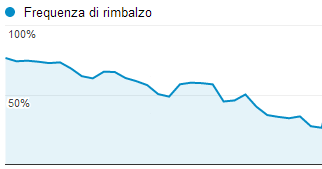 Bounce rate (frequenza di rimbalzo)