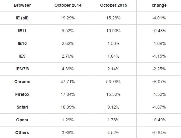 Classifica browser II ottobre 2014 - 2015