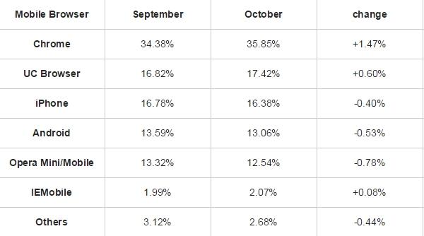 Classifica browser mobile ottobre 2015