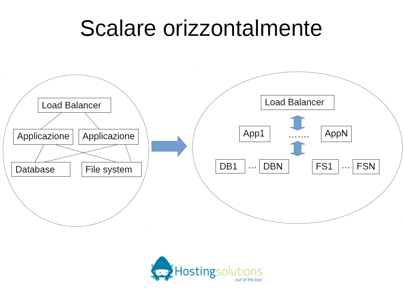 Speech scalabilità orizzontale