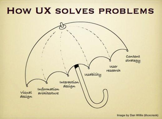 Web design, 3 errori da evitare