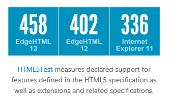Edge test HTML5