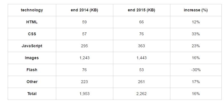 Pagine Web a confronto (2014 vs 2015)